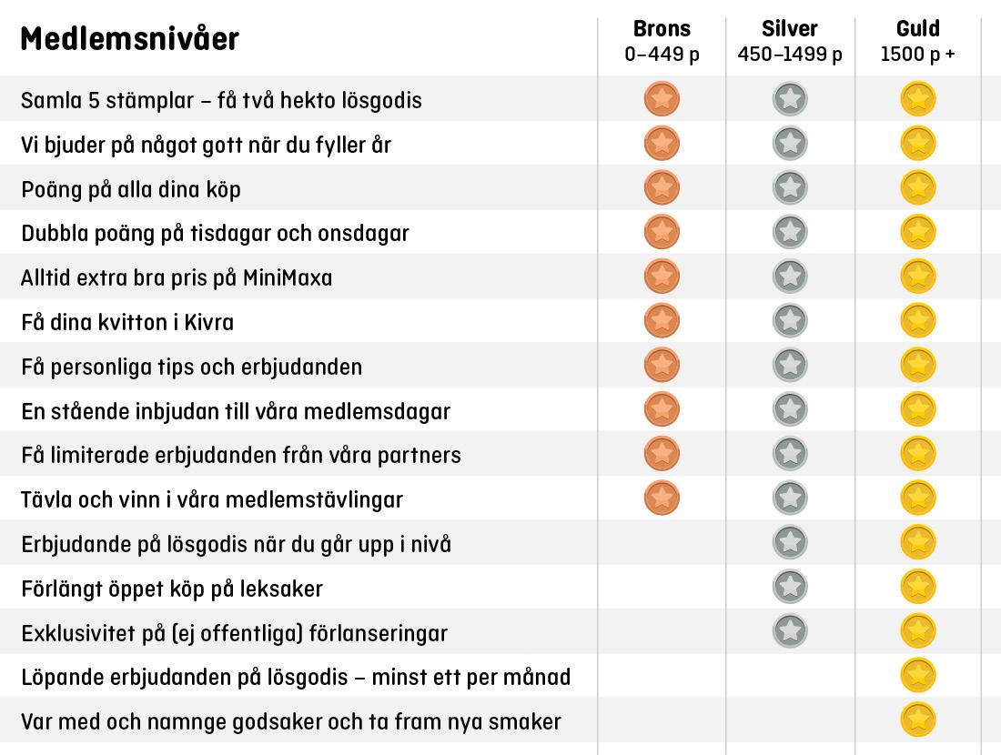 Nivåer_tabell
